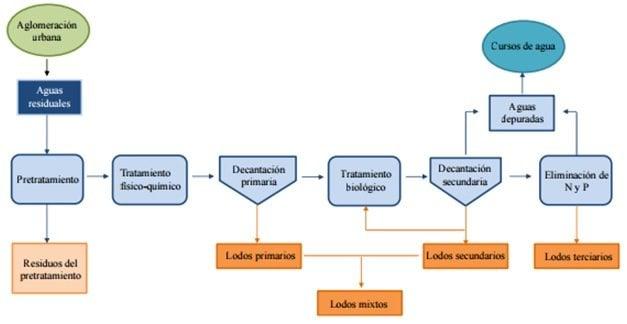Esquema de clasificación de los diversos tipos de lodos según el proceso de tratamiento de aguas residuales empleado.