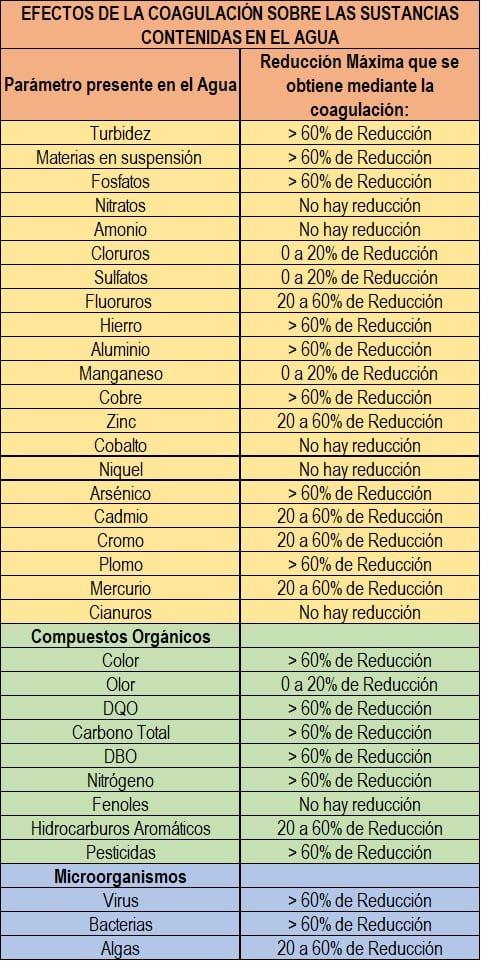 Principales sustancias presentes en el agua y porcentaje de reducción por medio de la coagulación.