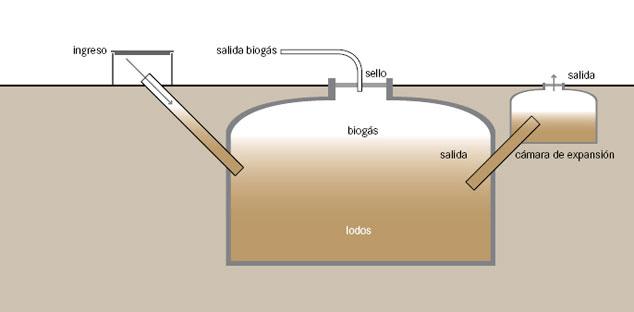 Aprovechamiento de Lodos para producir Biogás